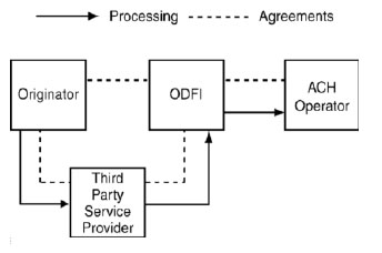 Figure 2 - Depicts the funds flow of a Third-Party Service Provider