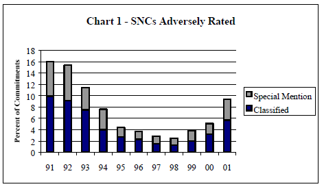 Chart 1 - SNCs Adversely Rated